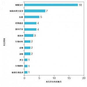 图1 2013-2017间引用次数最多的50个专利关注领域