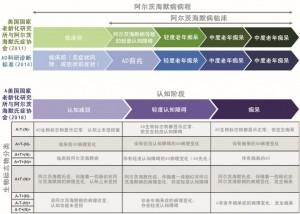 图二-确定阿尔茨海默症疾病阶段的框架-1024x731