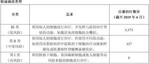 日本再生医学政策的是VS非3